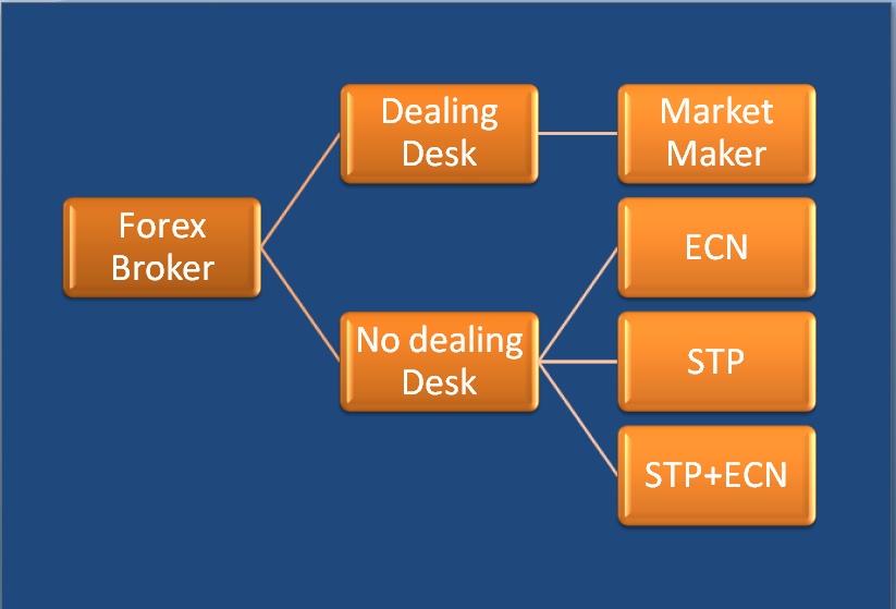 Types of forex broker